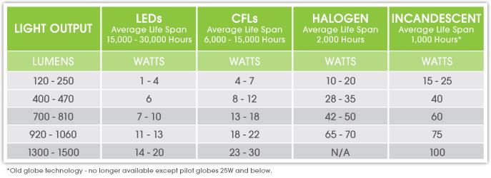 Why Should You Choose Led Lighting Green Efficient Living